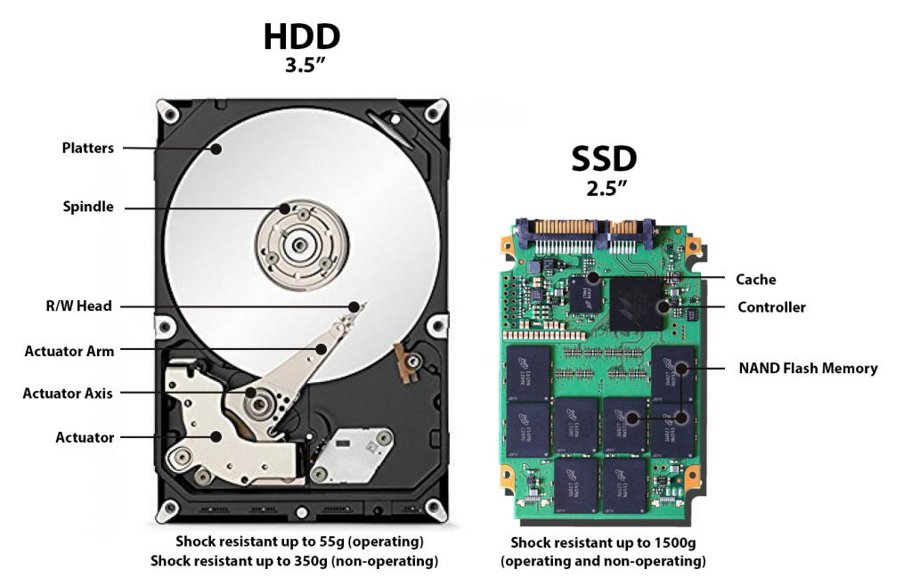 Hard Drive vs Solid State Drive